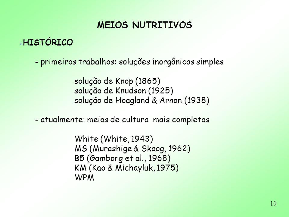 MEIOS NUTRITIVOS - primeiros trabalhos: soluções inorgânicas simples