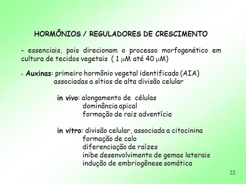 HORMÔNIOS / REGULADORES DE CRESCIMENTO