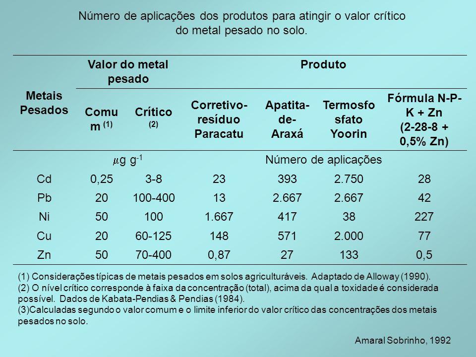Número de aplicações dos produtos para atingir o valor crítico