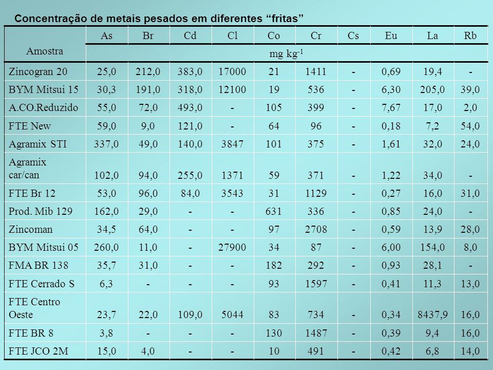 Concentração de metais pesados em diferentes fritas