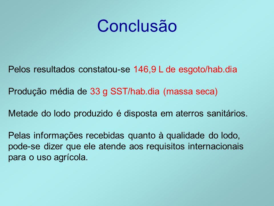Conclusão Pelos resultados constatou-se 146,9 L de esgoto/hab.dia