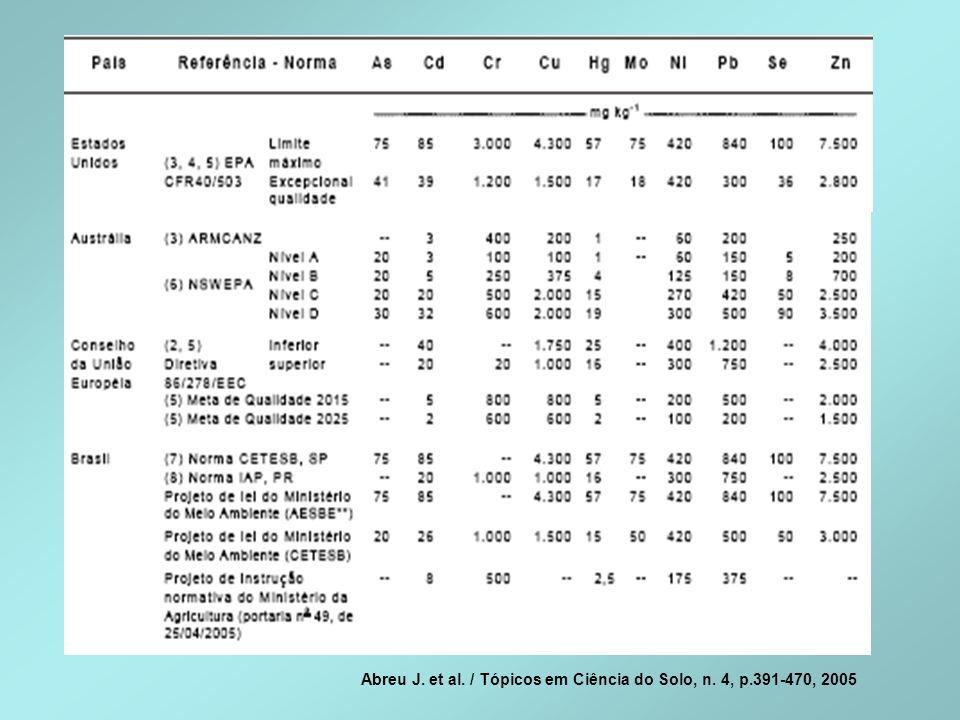 Abreu J. et al. / Tópicos em Ciência do Solo, n. 4, p.391-470, 2005