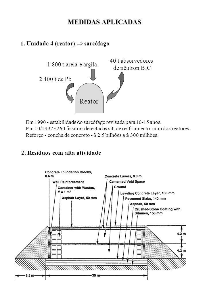MEDIDAS APLICADAS Reator 1. Unidade 4 (reator)  sarcófago