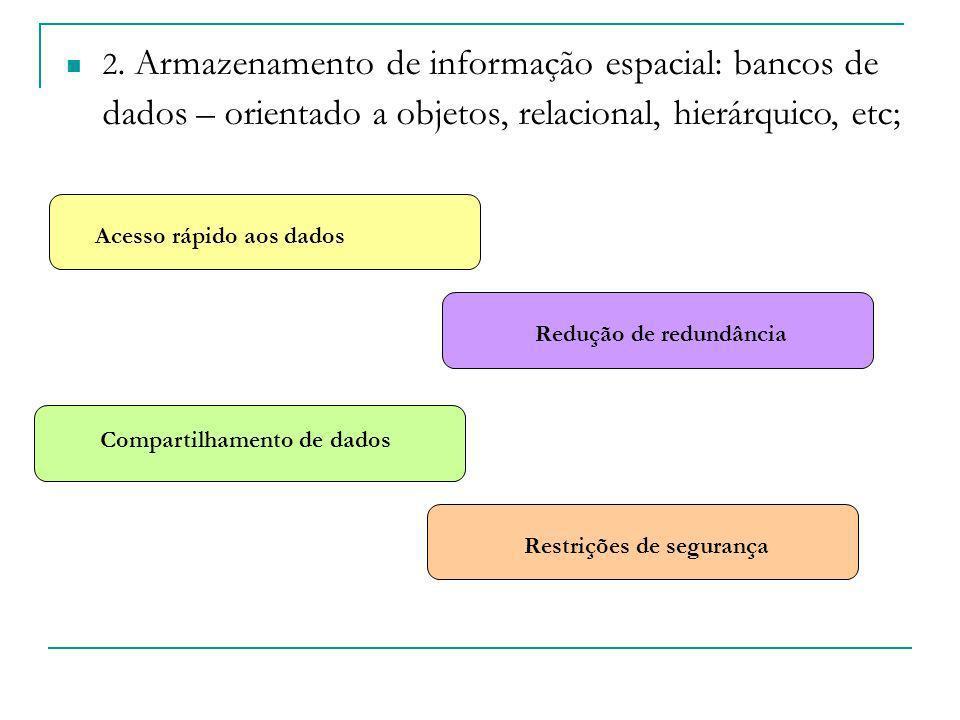 2. Armazenamento de informação espacial: bancos de dados – orientado a objetos, relacional, hierárquico, etc;