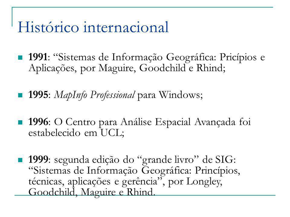 Histórico internacional