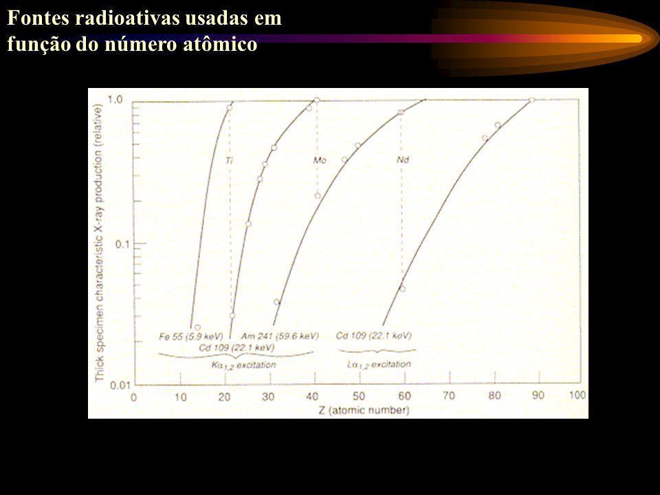 Fontes radioativas usadas em