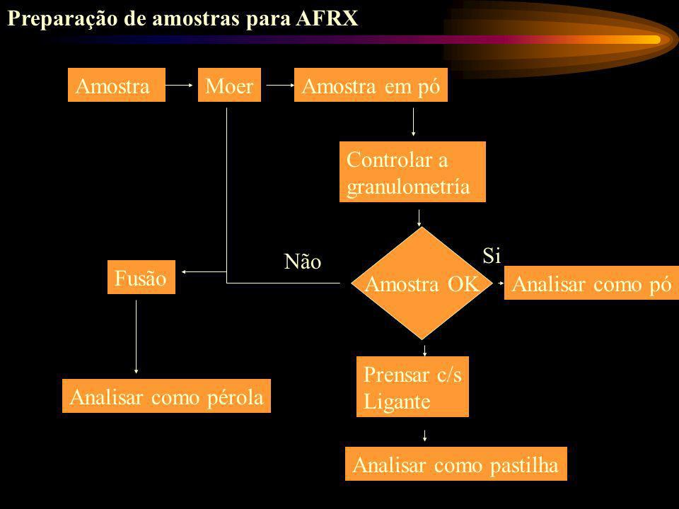 Preparação de amostras para AFRX