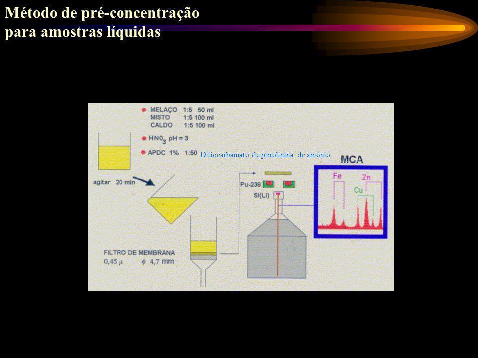 Método de pré-concentração para amostras líquidas
