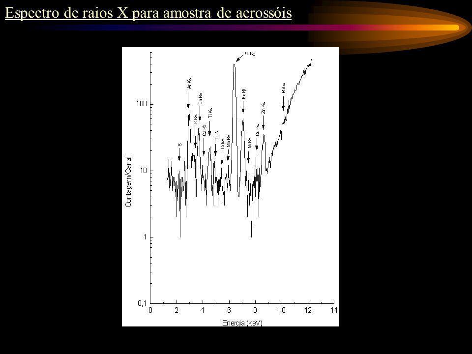 Espectro de raios X para amostra de aerossóis