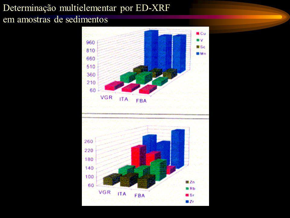 Determinação multielementar por ED-XRF