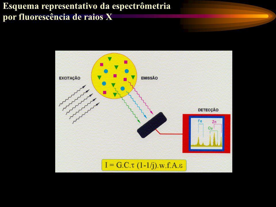 Esquema representativo da espectrômetria
