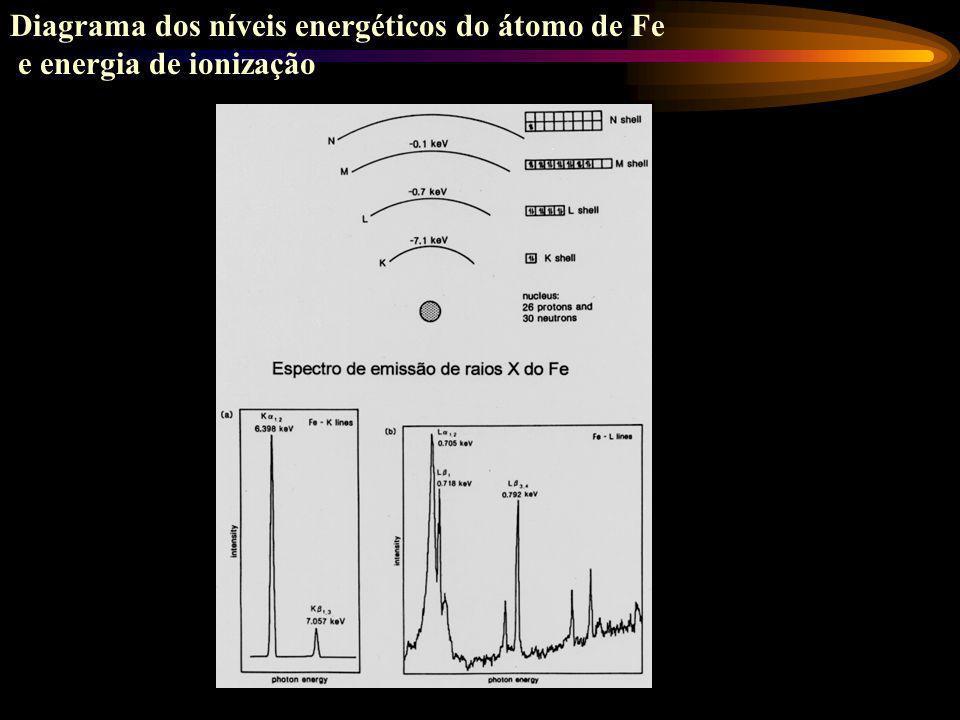 Diagrama dos níveis energéticos do átomo de Fe