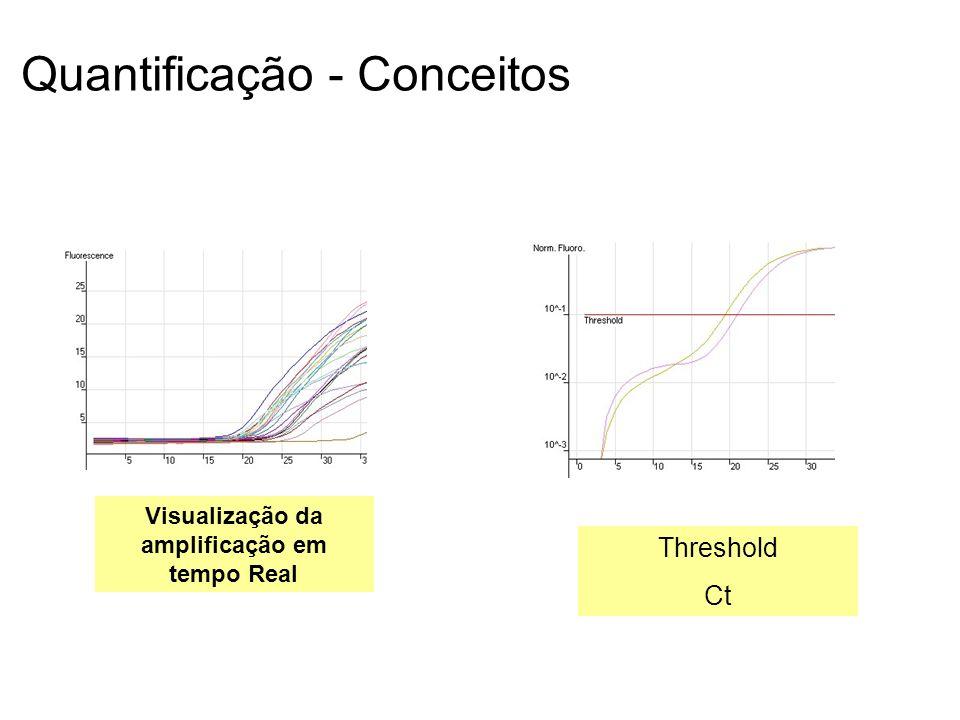 Quantificação - Conceitos
