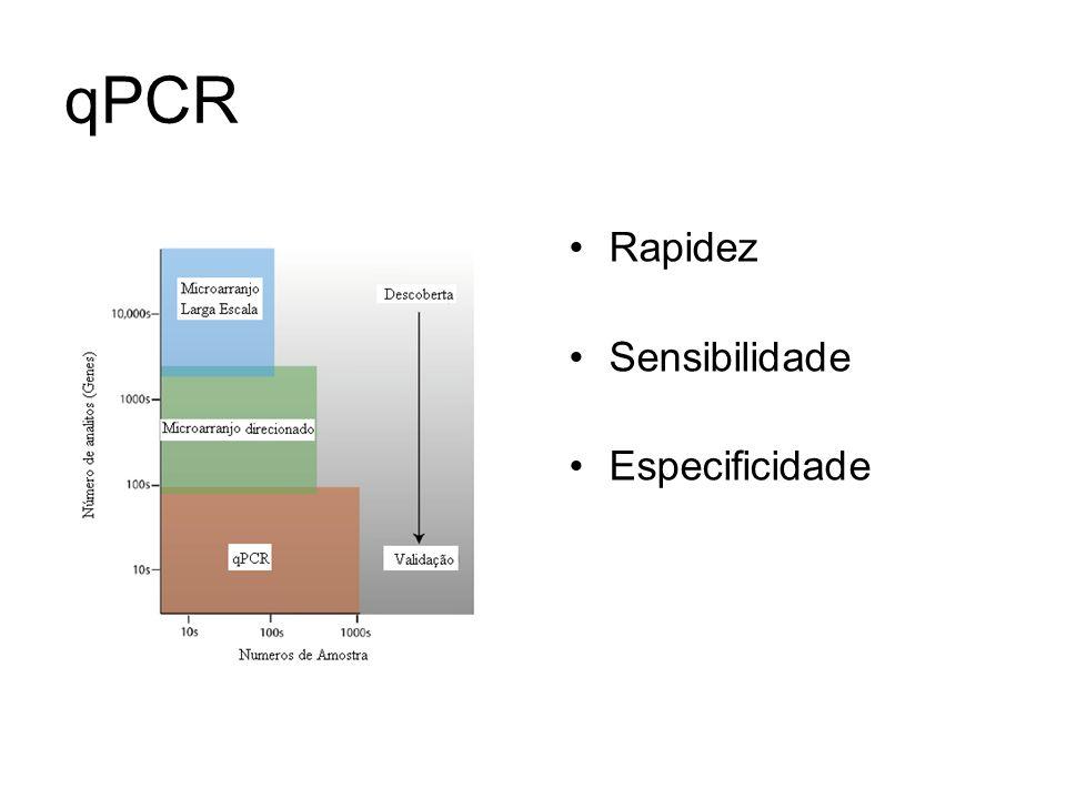 qPCR Rapidez Sensibilidade Especificidade