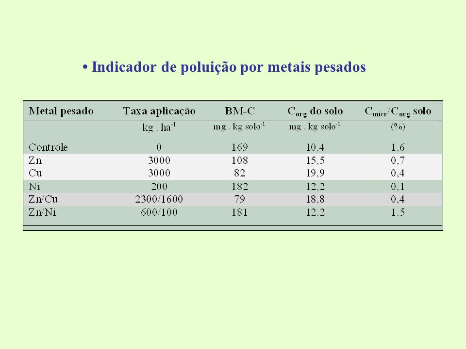 • Indicador de poluição por metais pesados