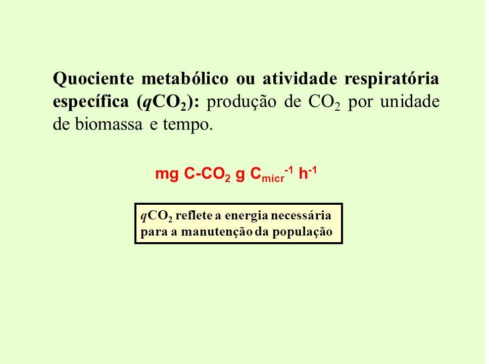 Quociente metabólico ou atividade respiratória específica (qCO2): produção de CO2 por unidade de biomassa e tempo.