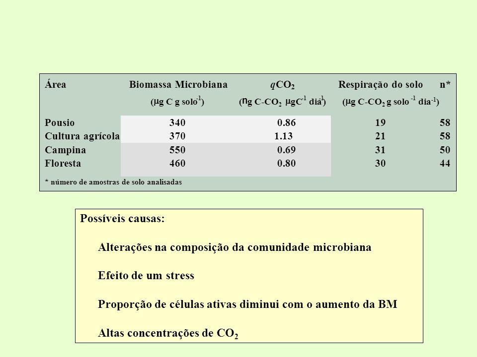 Alterações na composição da comunidade microbiana Efeito de um stress