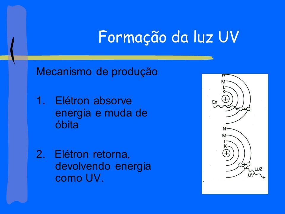 Formação da luz UV Mecanismo de produção