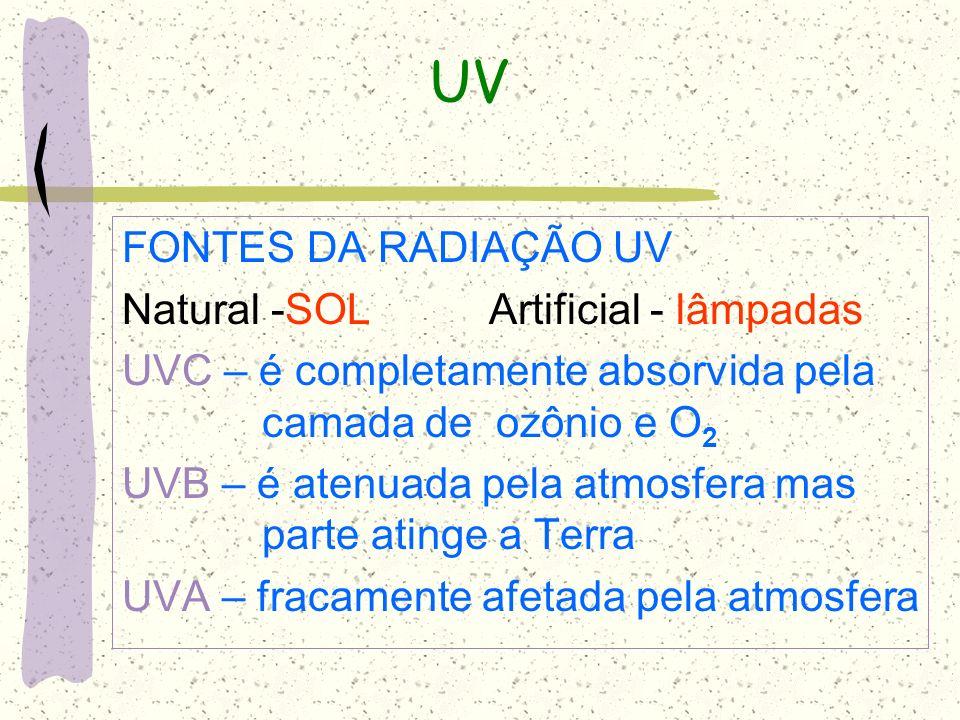 UV FONTES DA RADIAÇÃO UV Natural -SOL Artificial - lâmpadas