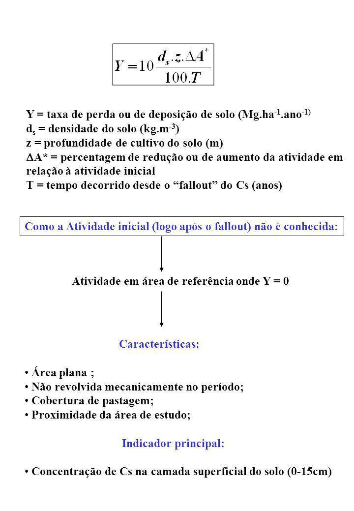 Y = taxa de perda ou de deposição de solo (Mg.ha-1.ano-1)