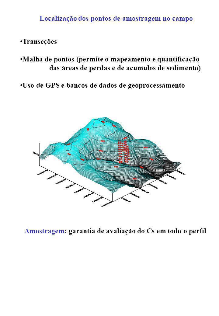 Localização dos pontos de amostragem no campo