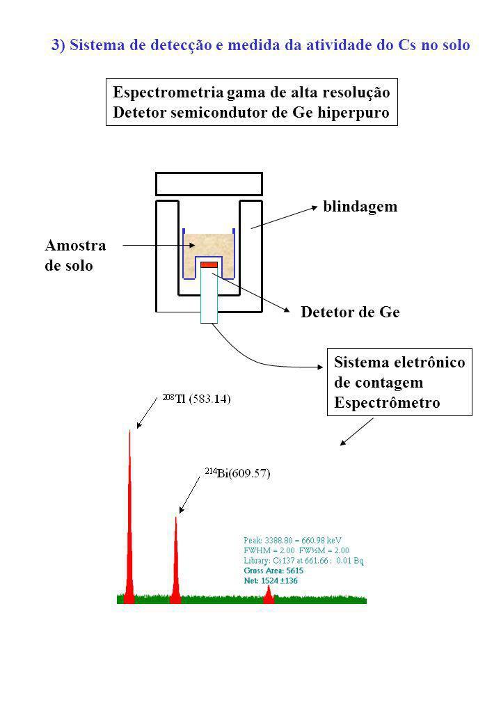 3) Sistema de detecção e medida da atividade do Cs no solo