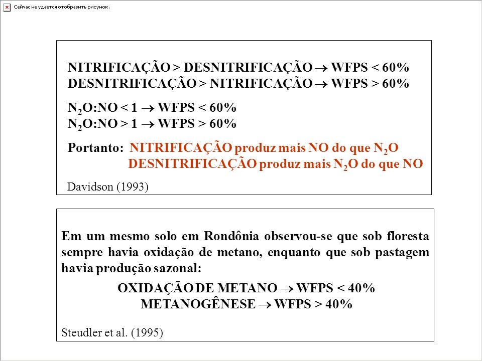OXIDAÇÃO DE METANO  WFPS < 40% METANOGÊNESE  WFPS > 40%