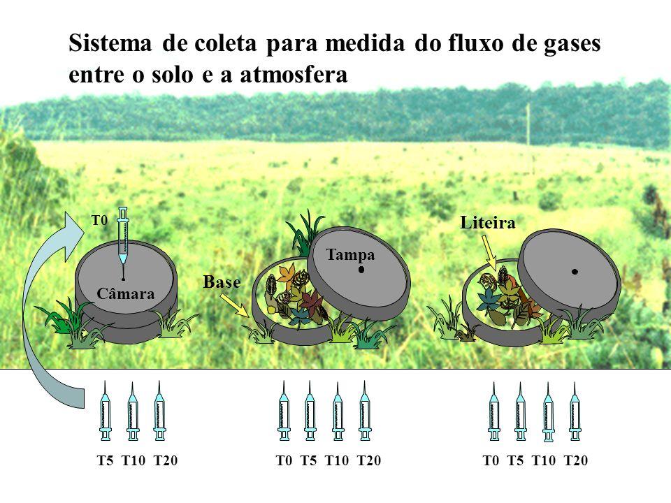 Sistema de coleta para medida do fluxo de gases entre o solo e a atmosfera