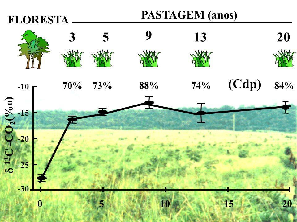 3 5 9 13 20 (Cdp) PASTAGEM (anos) FLORESTA  13C -CO2(%o) 70% 73% 88%