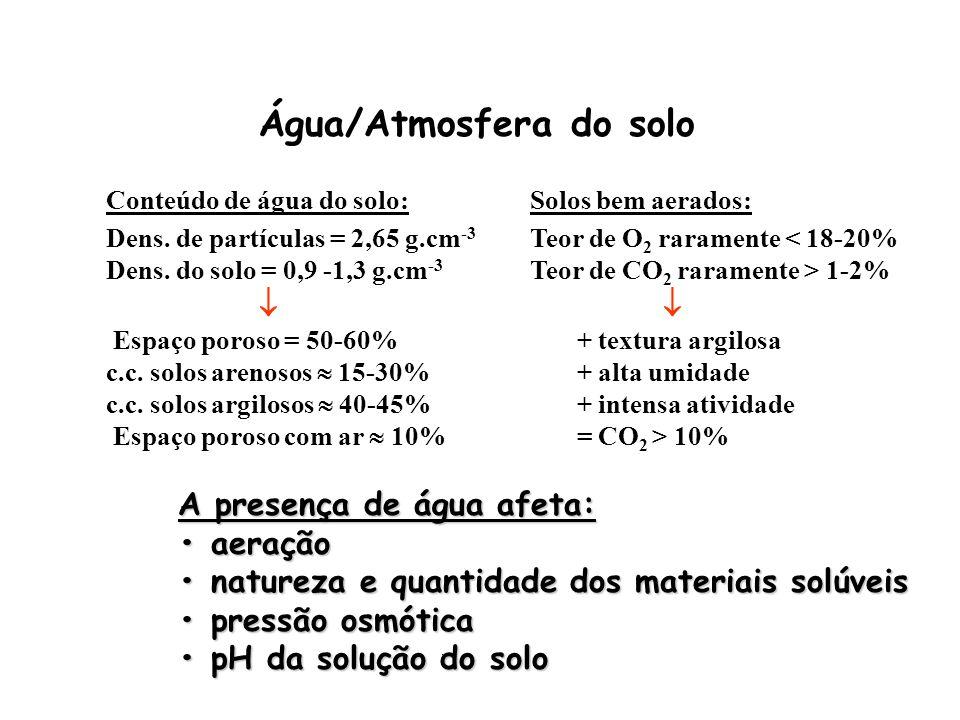 Água/Atmosfera do solo