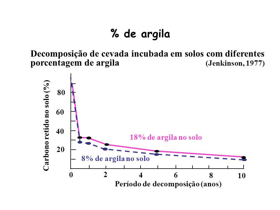 Carbono retido no solo (%)