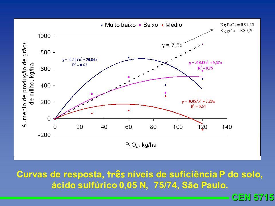 Kg P2O5 = R$1,50 Kg grão = R$0,20.