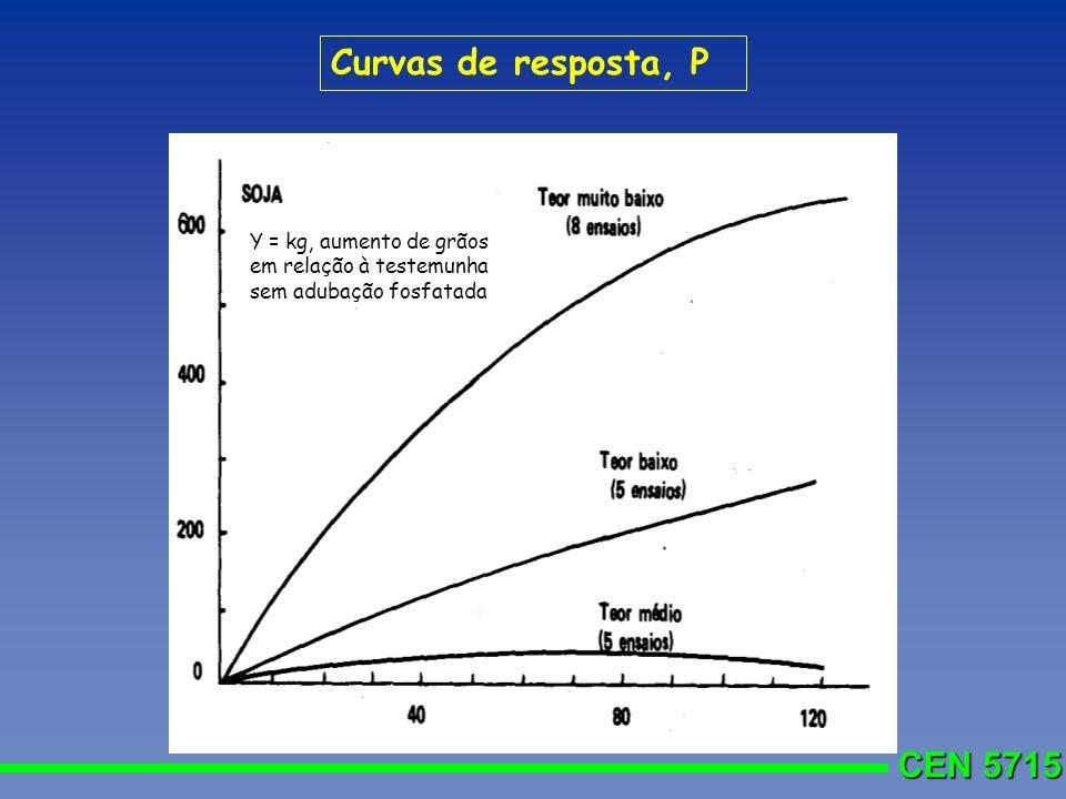 Curvas de resposta, P Y = kg, aumento de grãos em relação à testemunha sem adubação fosfatada