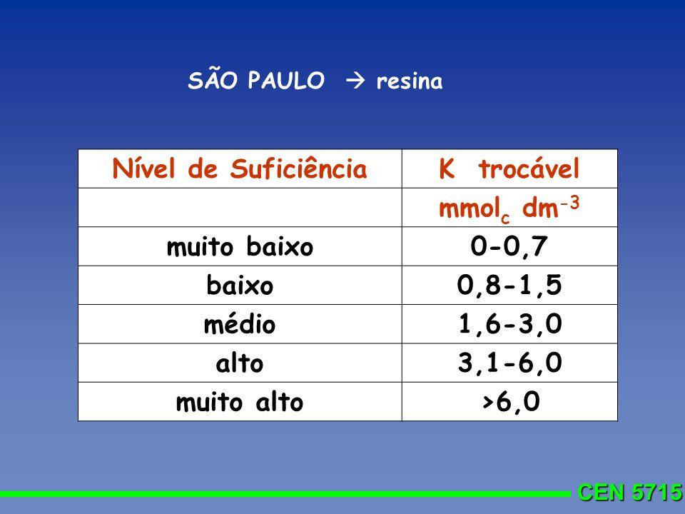 Nível de Suficiência K trocável mmolc dm-3 muito baixo 0-0,7 baixo