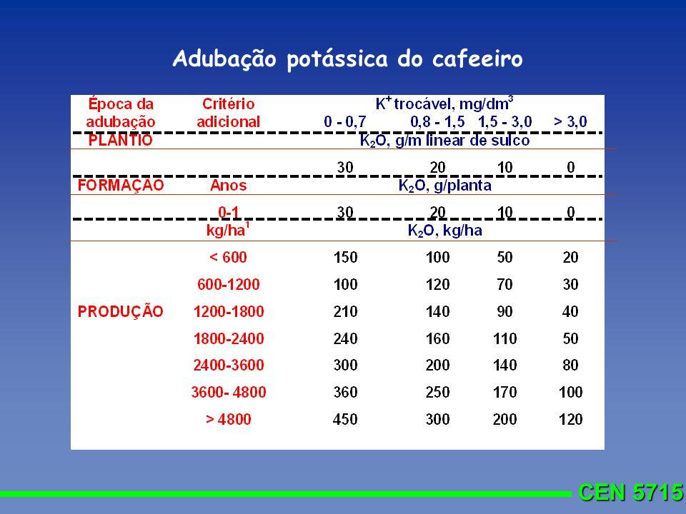 Adubação potássica do cafeeiro