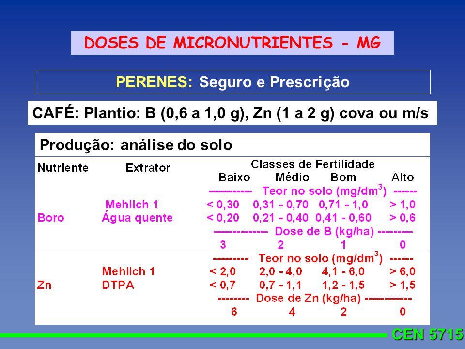 DOSES DE MICRONUTRIENTES - MG PERENES: Seguro e Prescrição