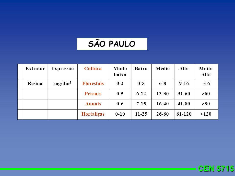 SÃO PAULO Extrator Expressão Cultura Muito baixo Baixo Médio Alto
