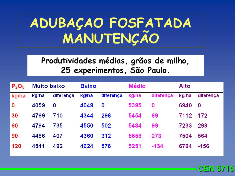 ADUBAÇAO FOSFATADA MANUTENÇÃO