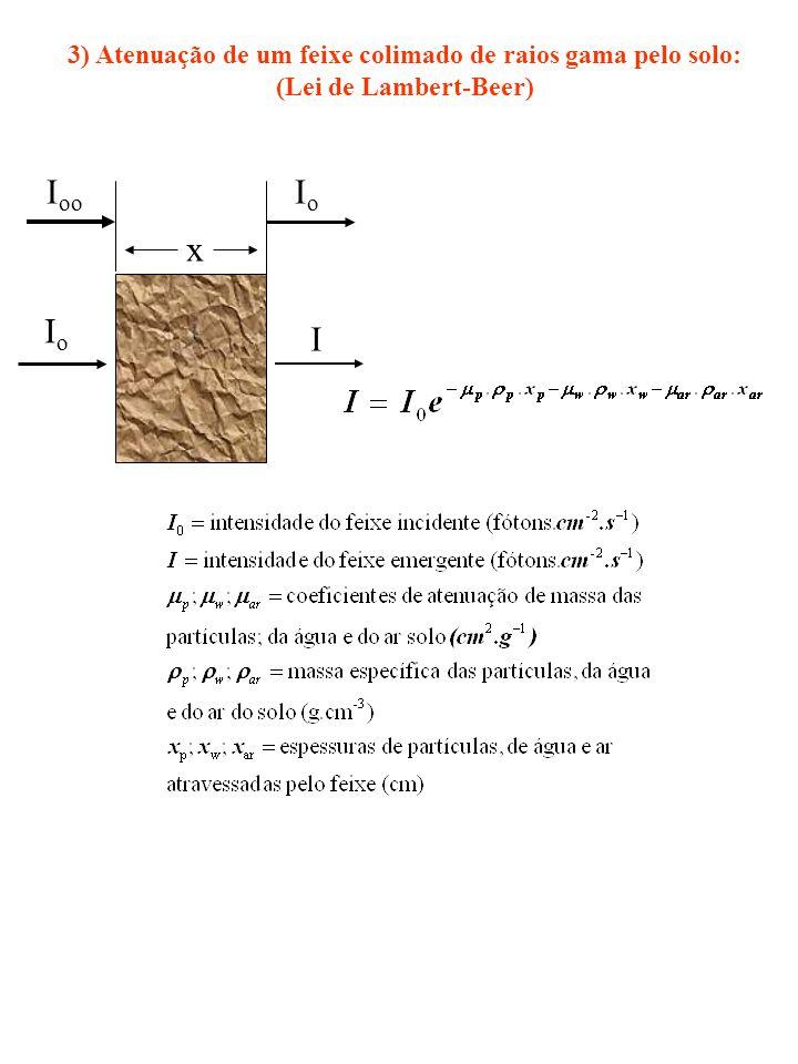 3) Atenuação de um feixe colimado de raios gama pelo solo: