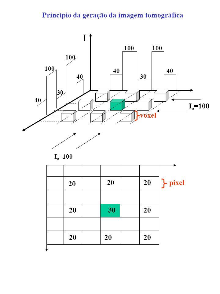 I Princípio da geração da imagem tomográfica voxel pixel 20 30 100 40