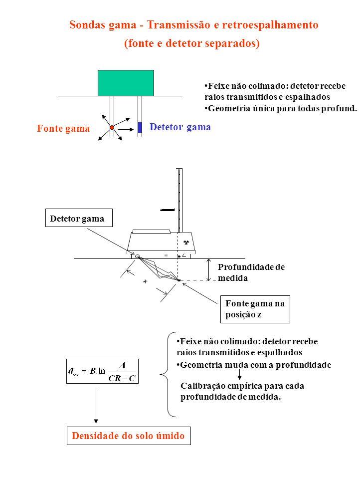 Sondas gama - Transmissão e retroespalhamento