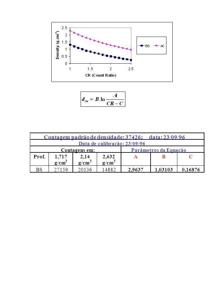 Contagem padrão de densidade: 37426; data: 23/09/96