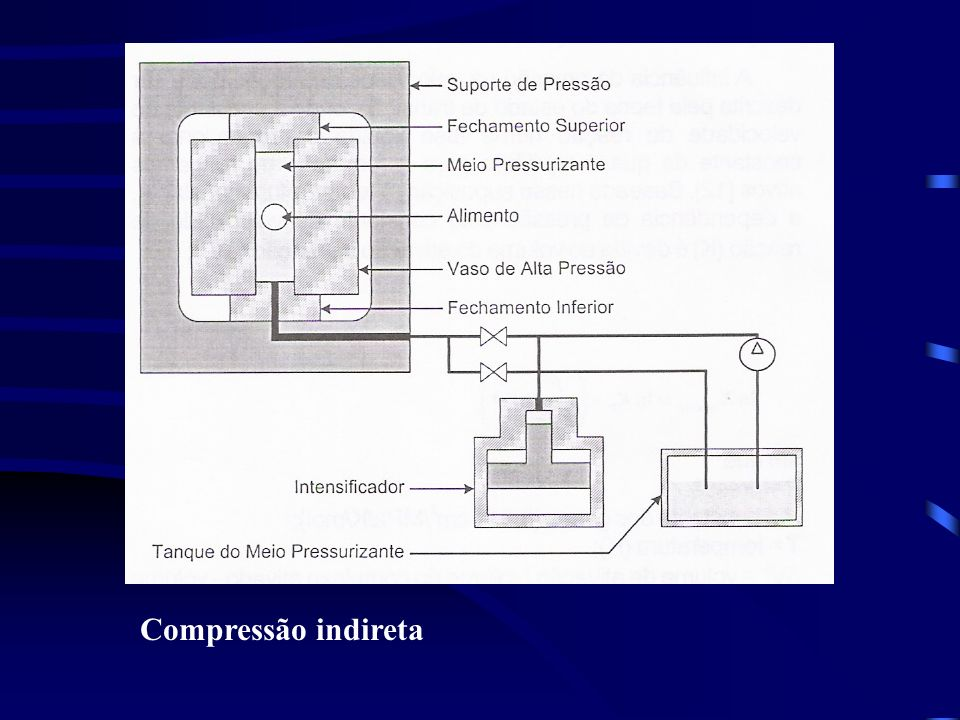 Compressão indireta