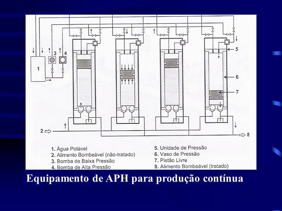 Equipamento de APH para produção contínua