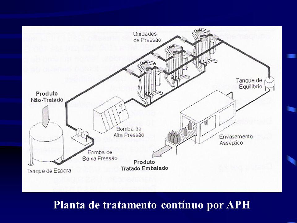 Planta de tratamento contínuo por APH
