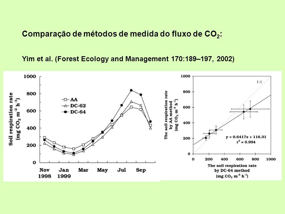 Comparação de métodos de medida do fluxo de CO2: