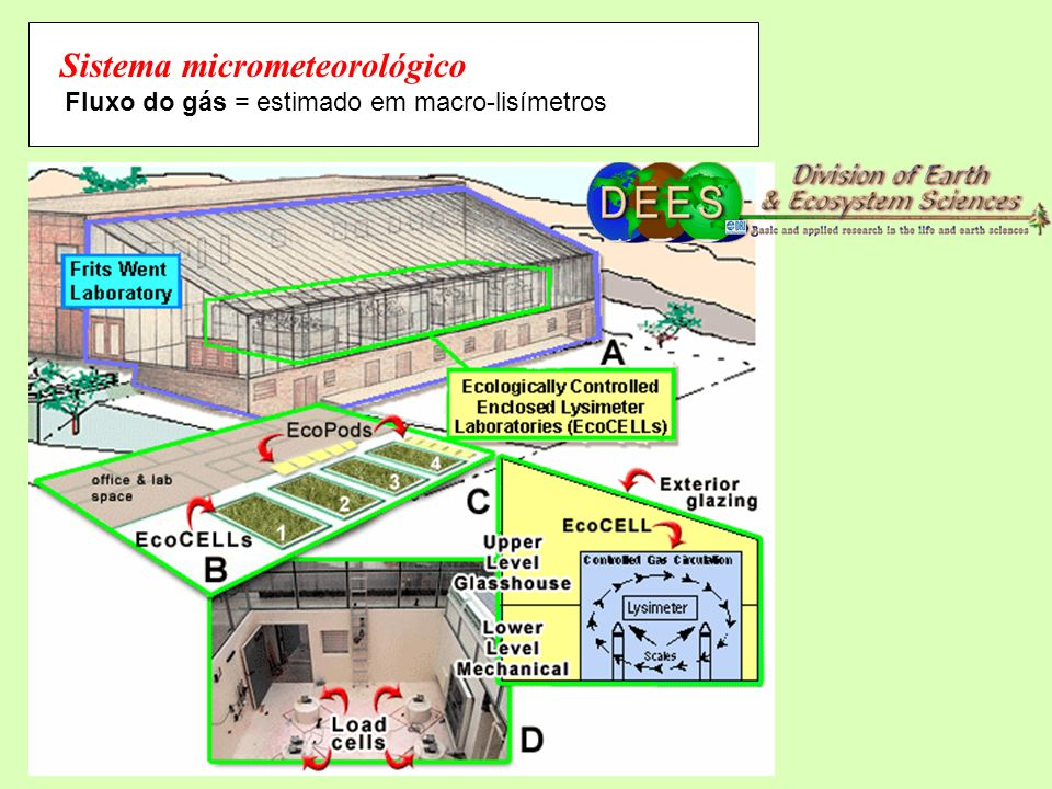Sistema micrometeorológico