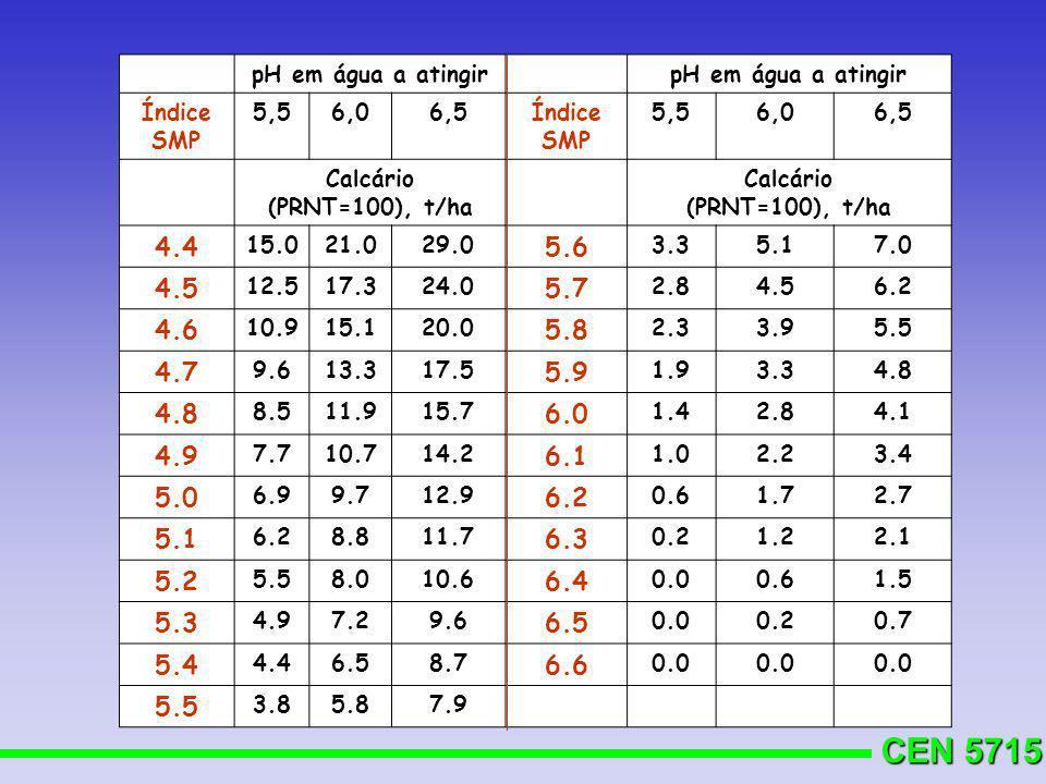 pH em água a atingir Índice SMP. 5,5. 6,0. 6,5. Calcário. (PRNT=100), t/ha. Calcário (PRNT=100), t/ha.