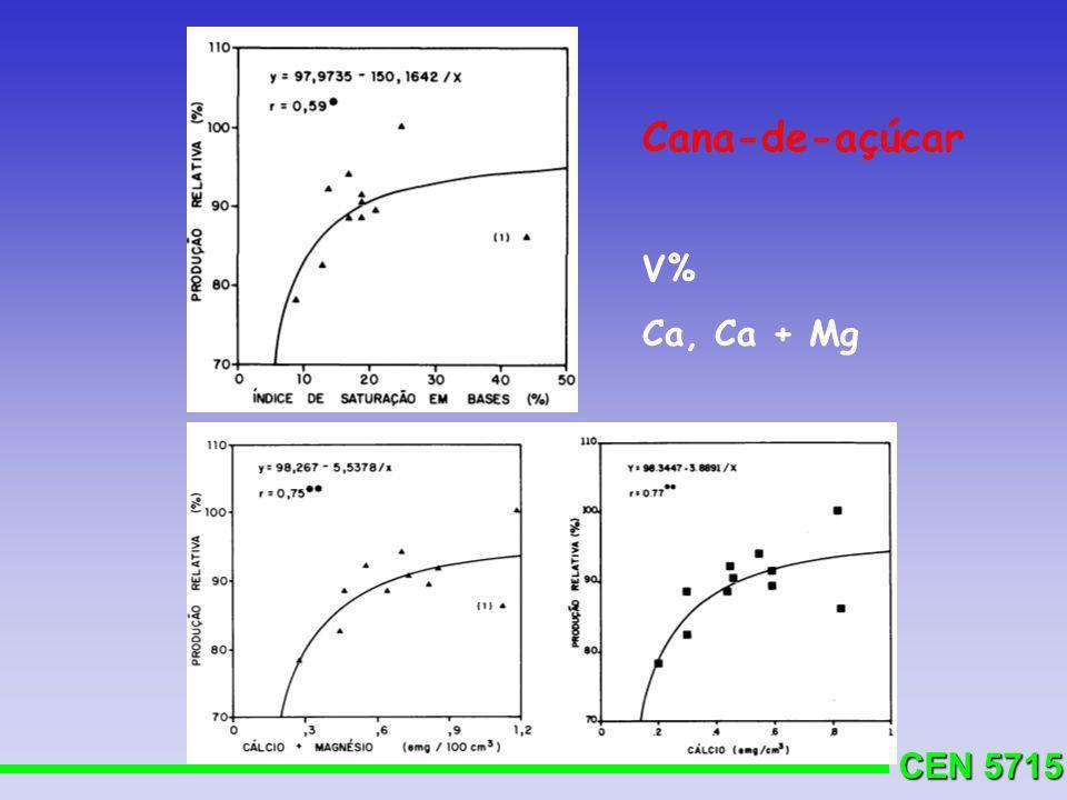 Cana-de-açúcar V% Ca, Ca + Mg