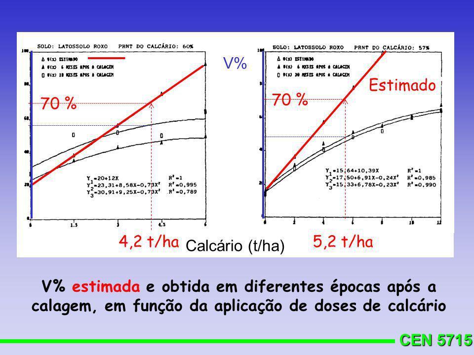 V% Estimado. 70 % 70 % 4,2 t/ha. 5,2 t/ha. Calcário (t/ha)